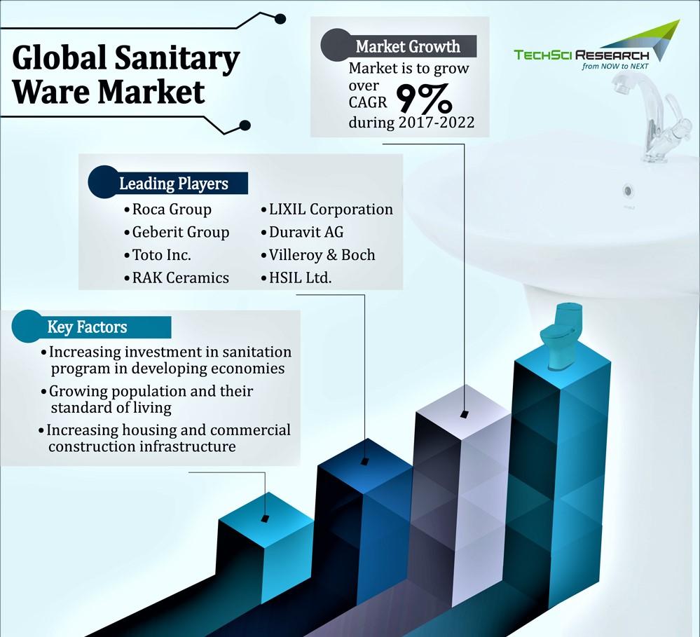 Global Sanitary Ware Market