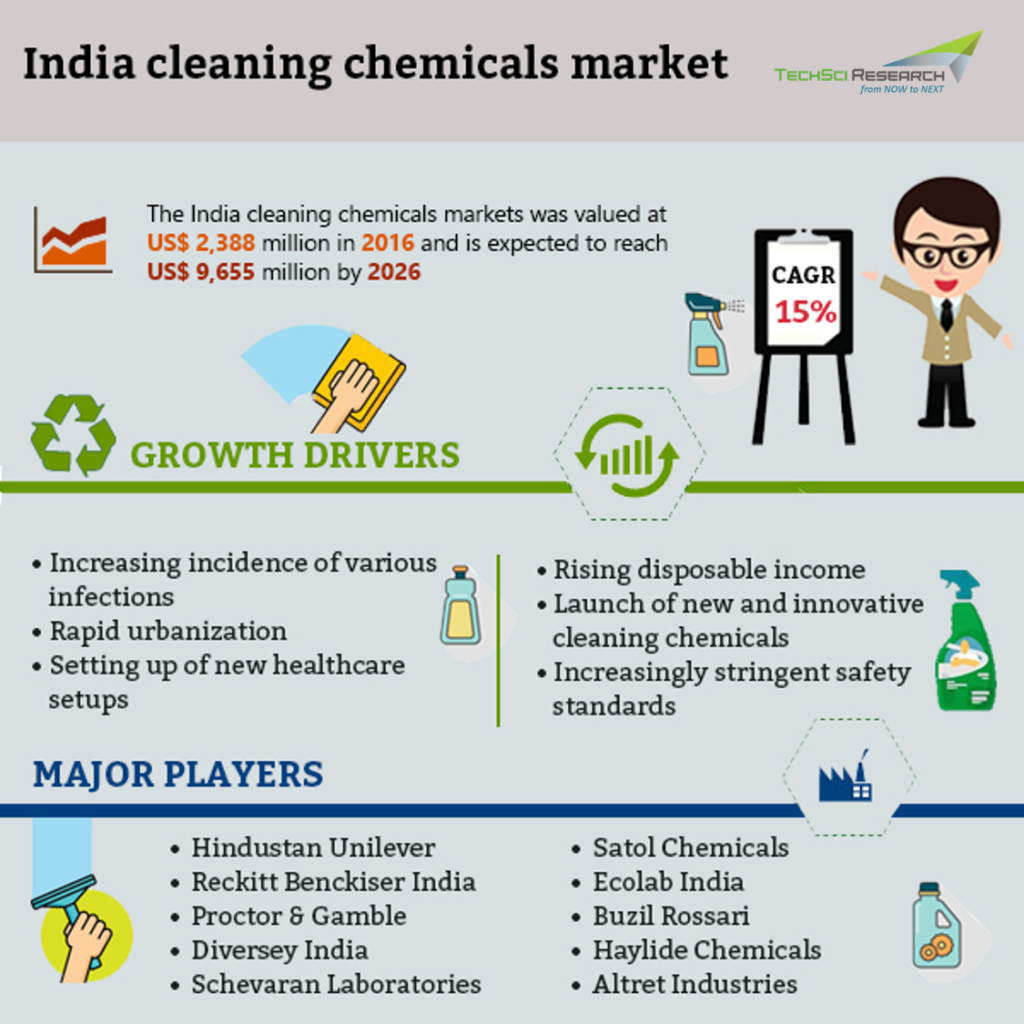 India Cleaning Chemicals Market