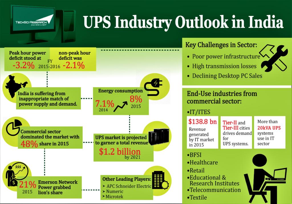 India UPS Market