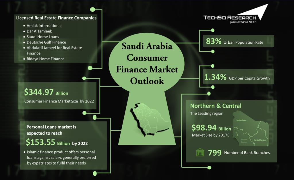 Saudi Arabia Consumer Finance Market