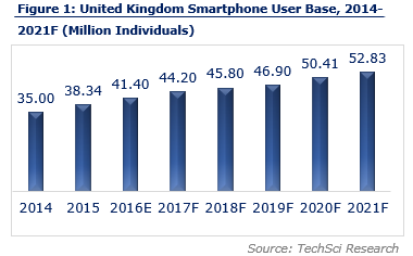 United Kingdom IOT Market Analysis