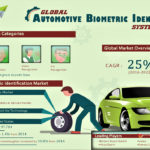 Global Automotive Biometric Market