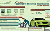Global Automotive Biometric Market