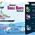Global Small Boats Market