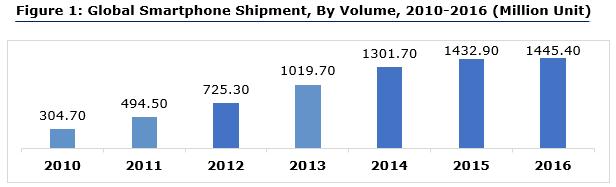 Wireless Headphones Market by Volume