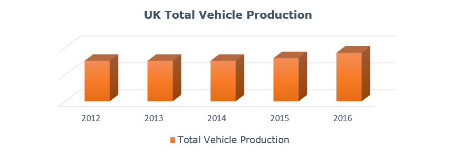 Growing Vehicle Production in United Kingdom