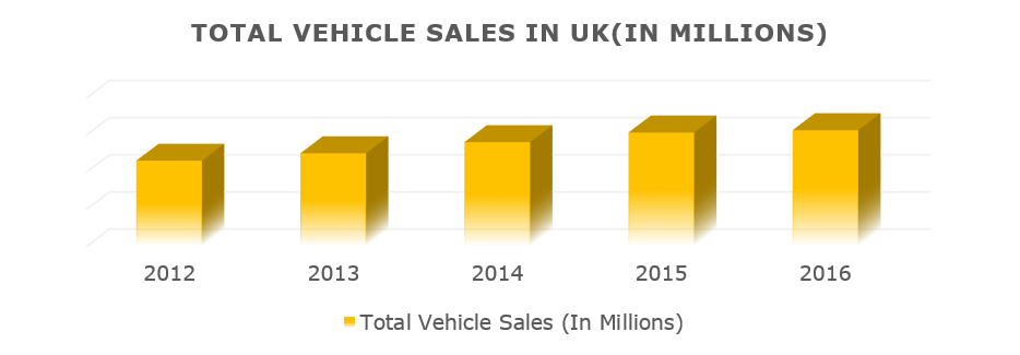 Growing Vehicle Sales in the Country