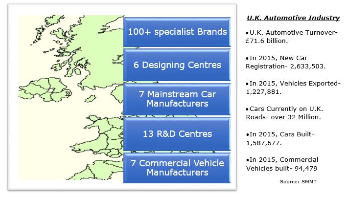 U.K. Automotive Industry at a Glance