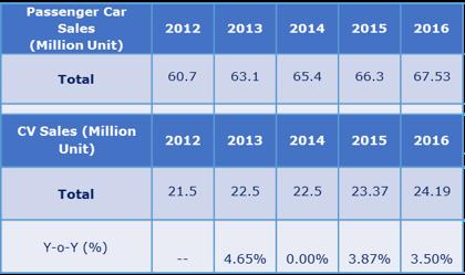 Growing Vehicle Production, globally