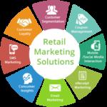 Global Retail Analytics Market,