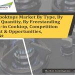 Cooktops Market,