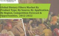 Global Dietary Fibers Market