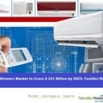 Global Air Conditioners Market