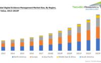Digital Evidence Management Market