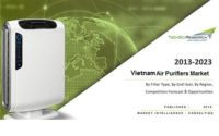 Air Purifiers Market 2023