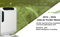 Air Purifier Market,