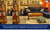 India Furniture Market