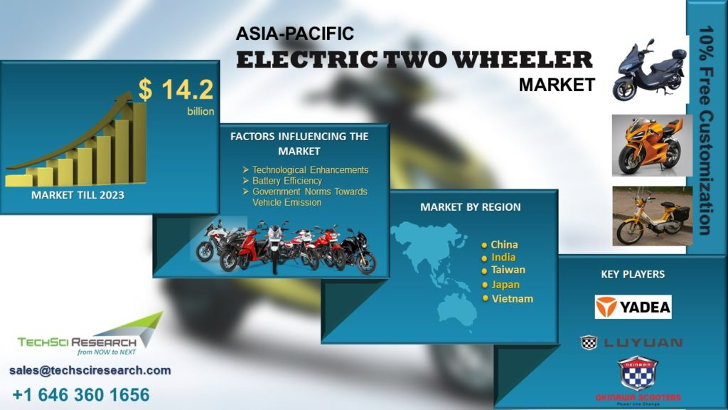 Asia-Pacific Electric Two Wheeler Market
