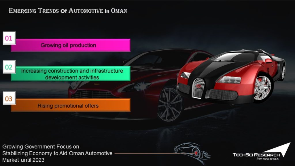 Growing Government Focus to Aid Oman Automotive Market until