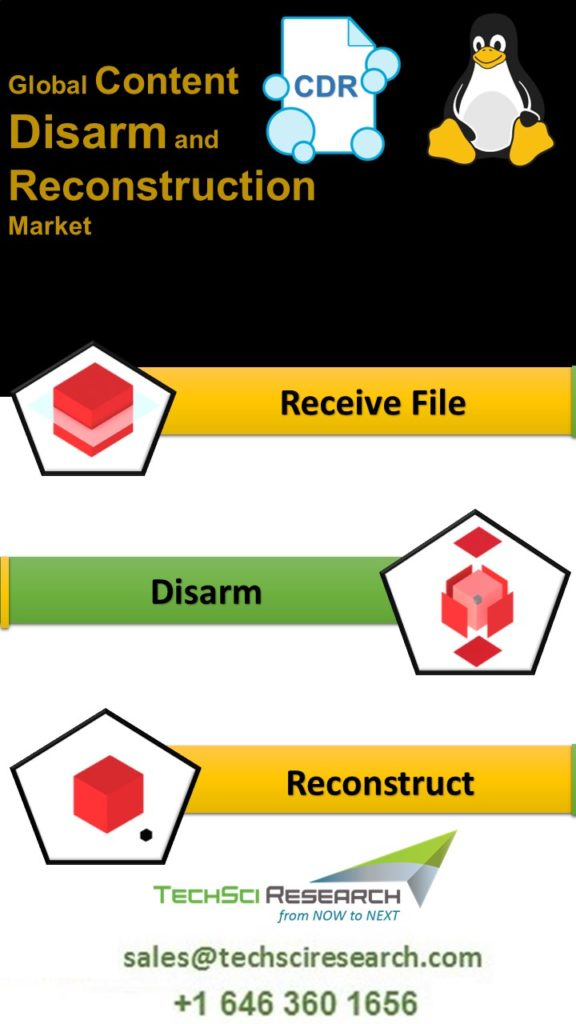 Global Content Disarm and Reconstruction (CDR) Market