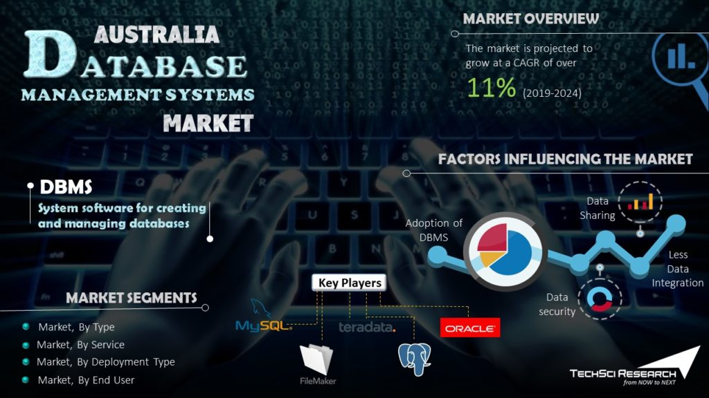 Australia Database Management Systems Market