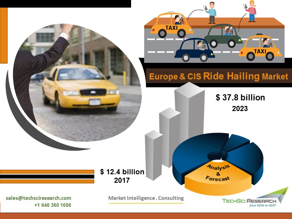 Europe and CIS Ride Hailing Market 2023