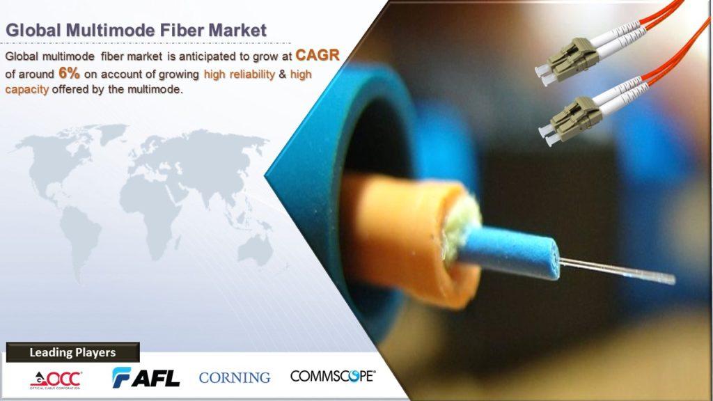 Global Multimode Fiber Market