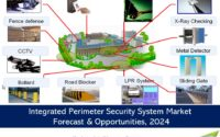 Integrated Perimeter Security System Market