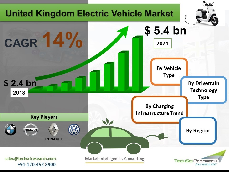 United Kingdom Electric Vehicle Market