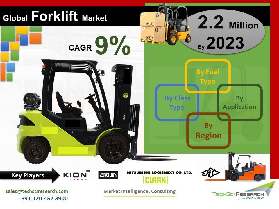 Forklift Market