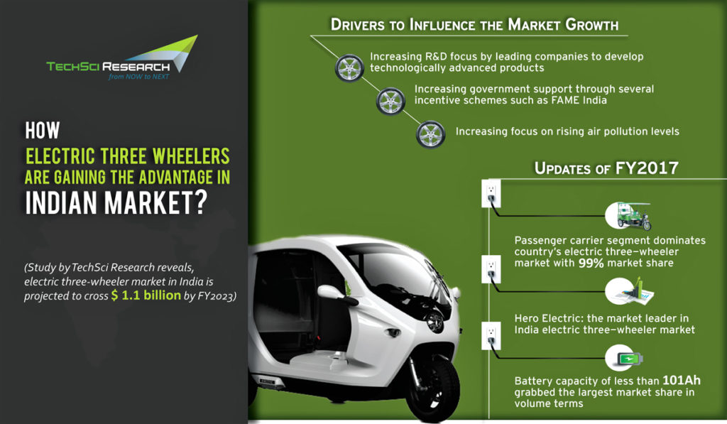 India Electric Three Wheeler Market