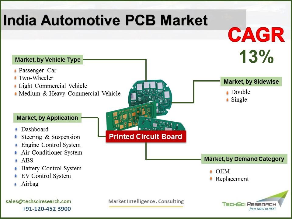 India Automotive PCB Market