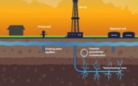 Hydraulic Fracturing Market