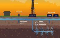Hydraulic Fracturing Market