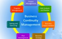 Business Continuity Management Market