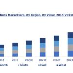Aquaculture & Marine Products Market