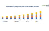 US Soft Tissue Sarcoma Market