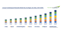 Europe Frontotemporal Dementia Market