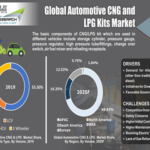 Global CNG and LPG KIt market-2 - Copy
