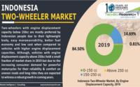Indonesia Two Wheeler Market