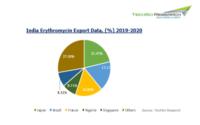 India Erythromycin Market