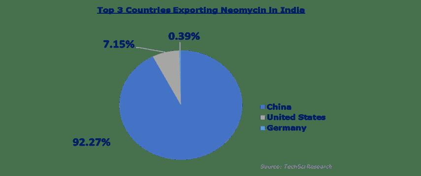 India Neomycin Market