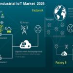 Global 5G Industrial IoT Market-min