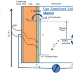 Global dye sensitized solar cell Market