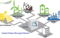 United States Microgrid Market