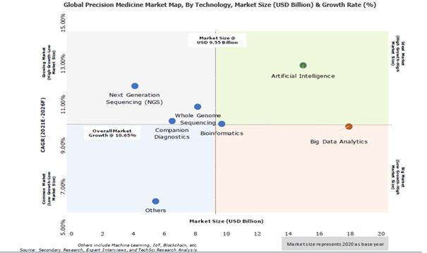 Global Precision Medicine Market Map - TechSci Research